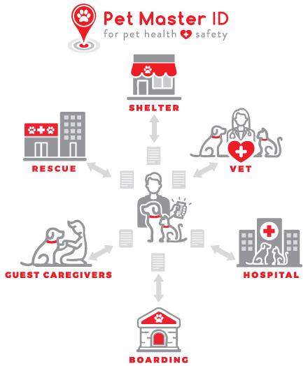 Pet Master ID pet medical records software